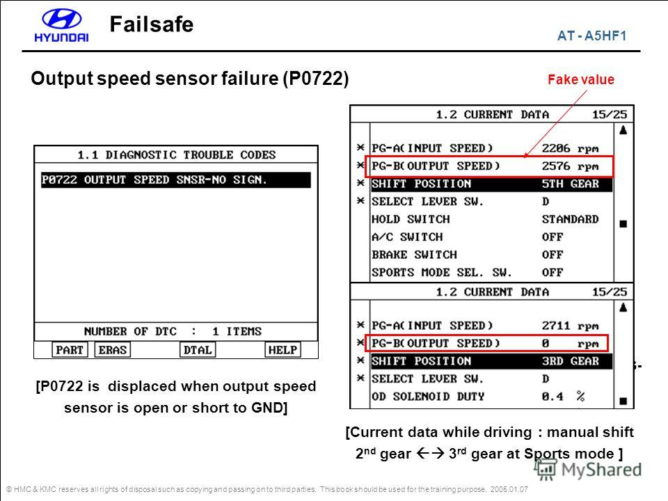 © HMC & KMC reserves all rights of disposal such as copying and passing on to third parties. This book should be used for the training purpose. 2005.01.07 Failsafe Output speed sensor failure (P0722) [P0722 is displaced when output speed sensor is op