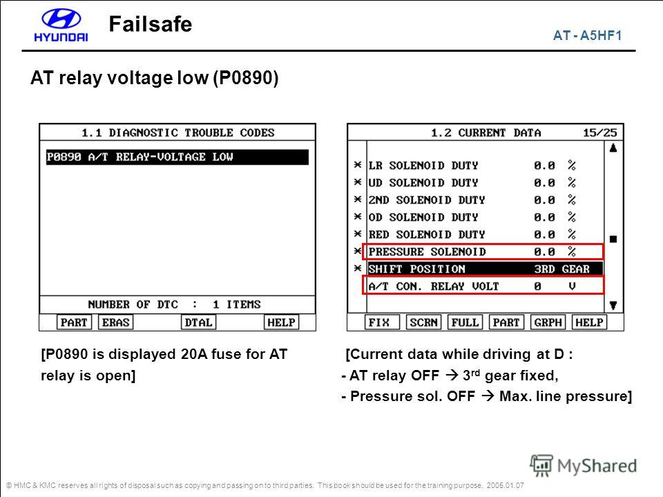 © HMC & KMC reserves all rights of disposal such as copying and passing on to third parties. This book should be used for the training purpose. 2005.01.07 Failsafe AT relay voltage low (P0890) [Current data while driving at D : - AT relay OFF 3 rd ge