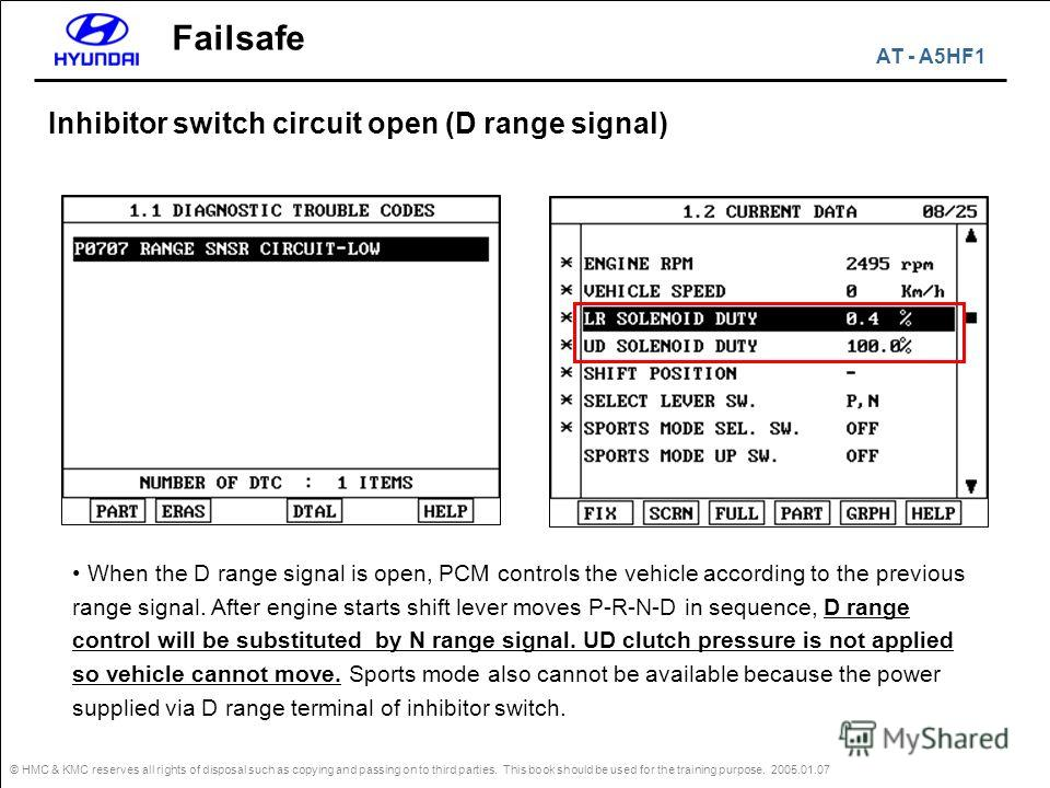 © HMC & KMC reserves all rights of disposal such as copying and passing on to third parties. This book should be used for the training purpose. 2005.01.07 Failsafe Inhibitor switch circuit open (D range signal) When the D range signal is open, PCM co