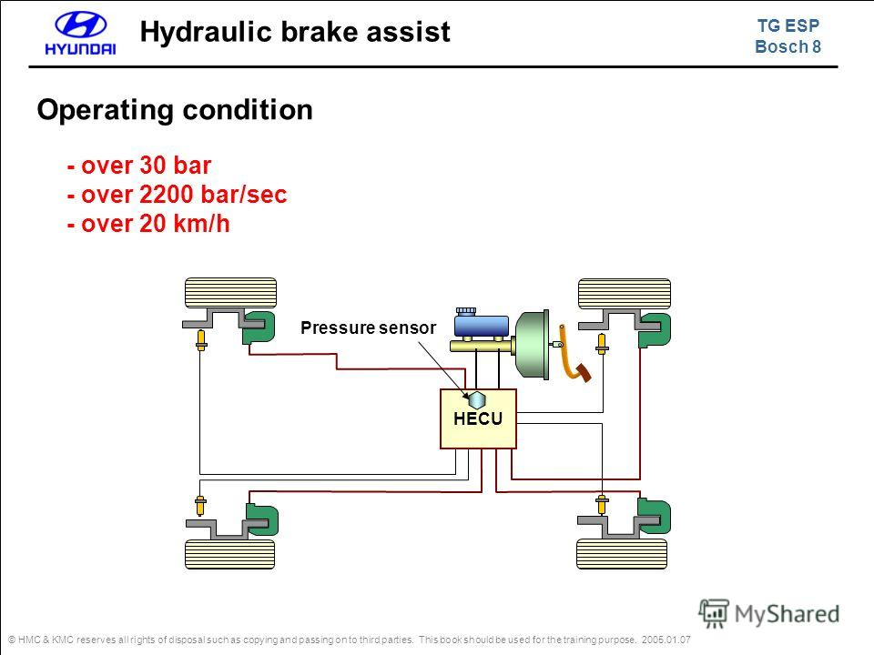 © HMC & KMC reserves all rights of disposal such as copying and passing on to third parties. This book should be used for the training purpose. 2005.01.07 HECU Pressure sensor Operating condition Hydraulic brake assist - over 30 bar - over 2200 bar/s