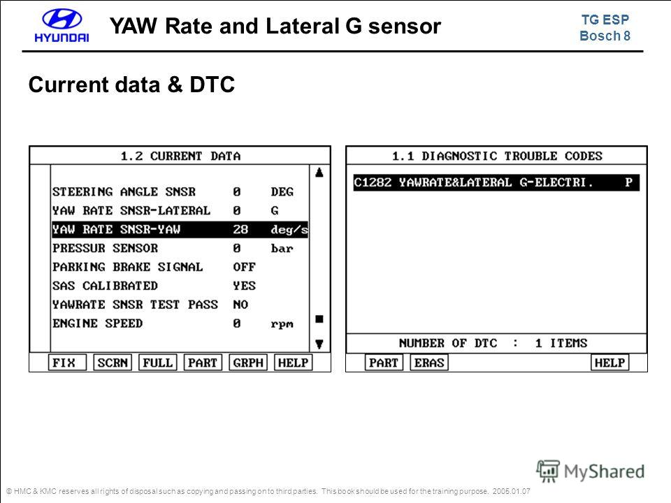 © HMC & KMC reserves all rights of disposal such as copying and passing on to third parties. This book should be used for the training purpose. 2005.01.07 Current data & DTC TG ESP Bosch 8 YAW Rate and Lateral G sensor