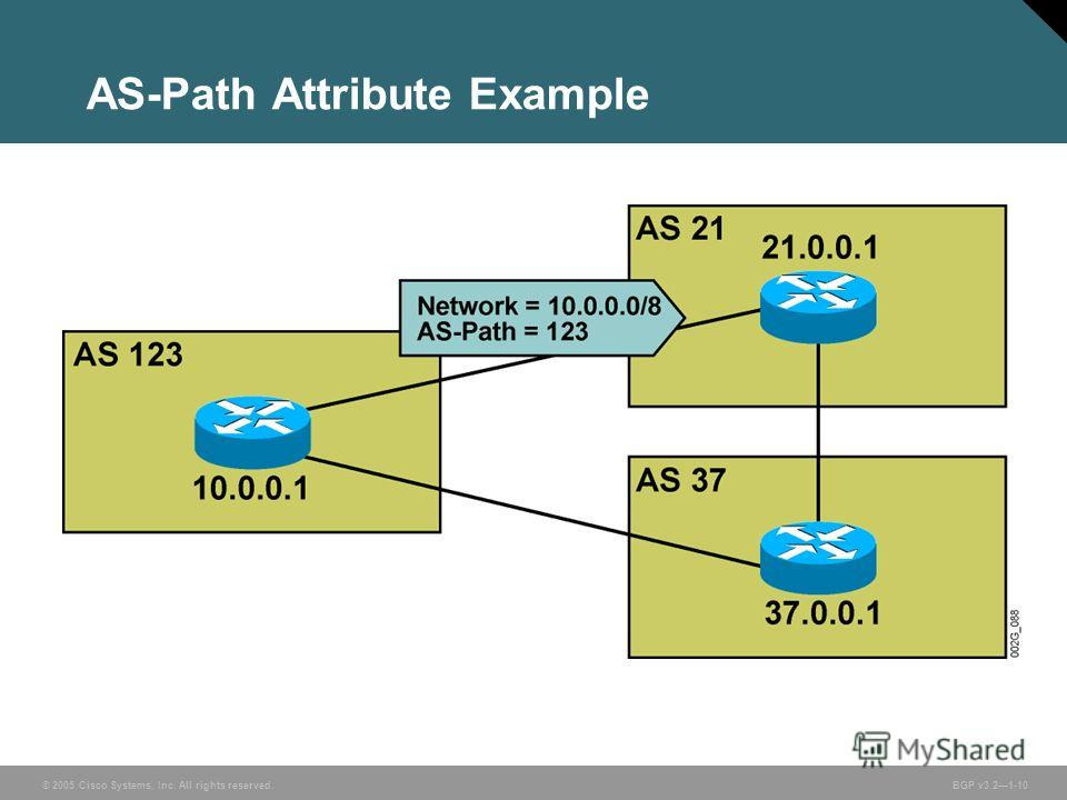 © 2005 Cisco Systems, Inc. All rights reserved. BGP v3.21-10 AS-Path Attribute Example
