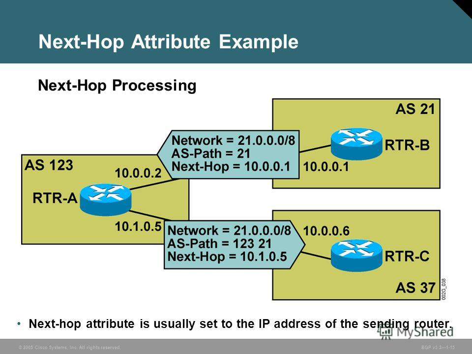 © 2005 Cisco Systems, Inc. All rights reserved. BGP v3.21-15 Next-hop attribute is usually set to the IP address of the sending router. Next-Hop Attribute Example Next-Hop Processing