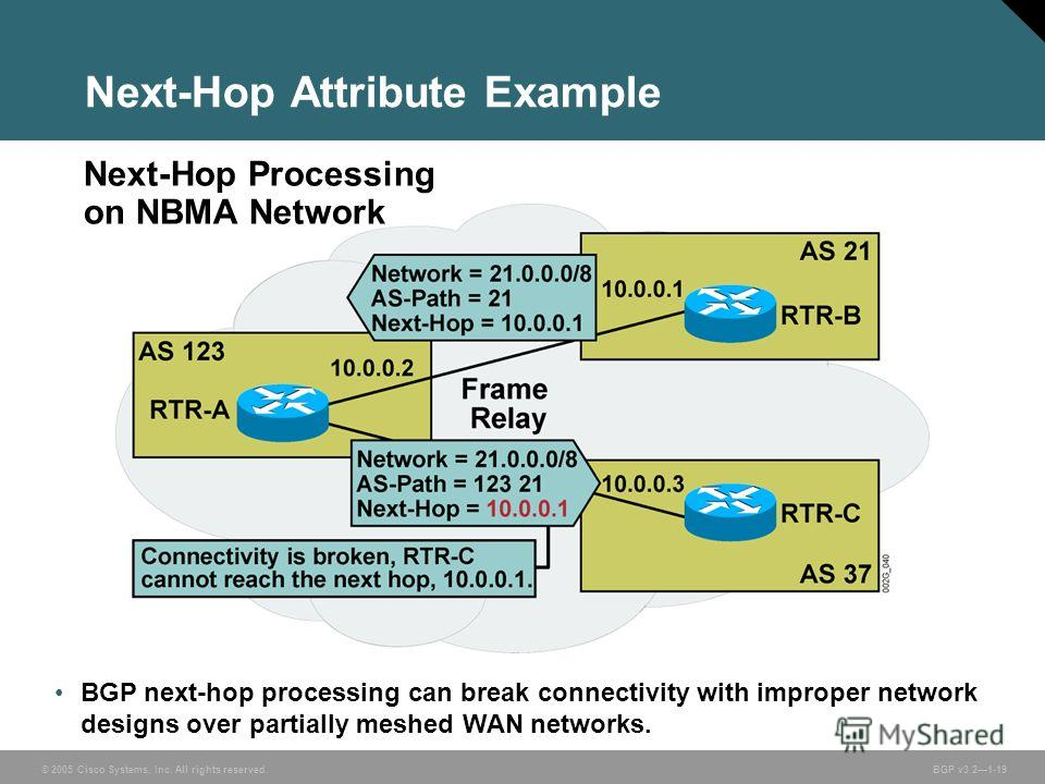 © 2005 Cisco Systems, Inc. All rights reserved. BGP v3.21-19 Next-Hop Attribute Example BGP next-hop processing can break connectivity with improper network designs over partially meshed WAN networks. Next-Hop Processing on NBMA Network