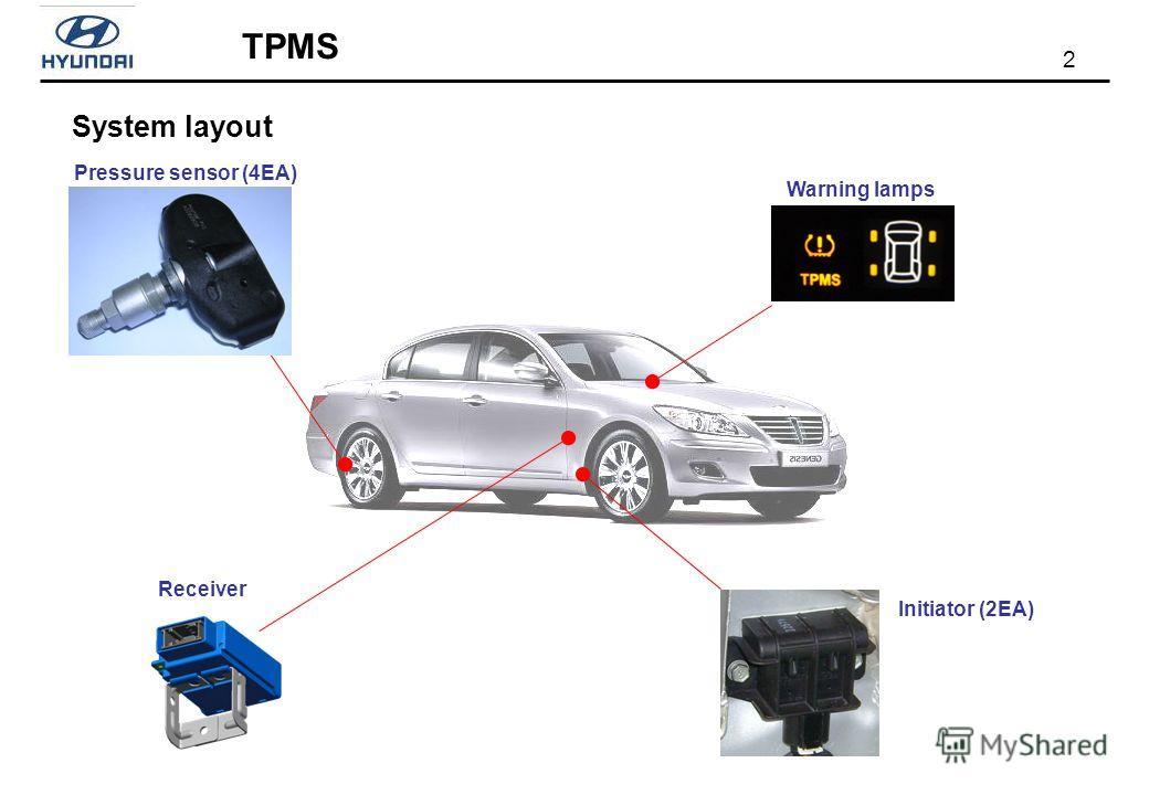 2 System layout Receiver Pressure sensor (4EA) Warning lamps Initiator (2EA)