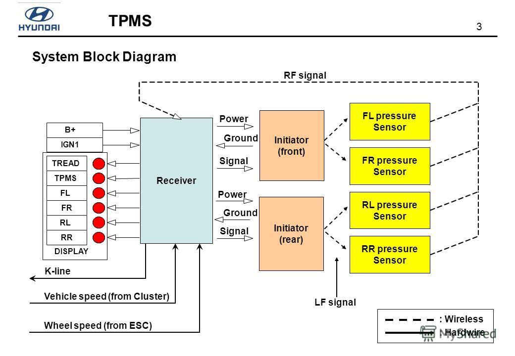 3 TPMS System Block Diagram DISPLAY Receiver Initiator (front) Initiator (rear) K-line FL pressure Sensor FR pressure Sensor RL pressure Sensor RR pressure Sensor B+ IGN1 TREAD TPMS FL FR RL RR RF signal LF signal Power Ground Signal Power Ground Sig