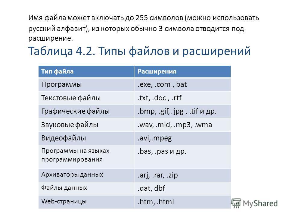 Имя файла может включать до 255 символов (можно использовать русский алфавит), из которых обычно 3 символа отводится под расширение. Таблица 4.2. Типы файлов и расширений Тип файла Расширения Программы.exe,.com, bat Текстовые файлы.txt,.doc,.rtf Граф