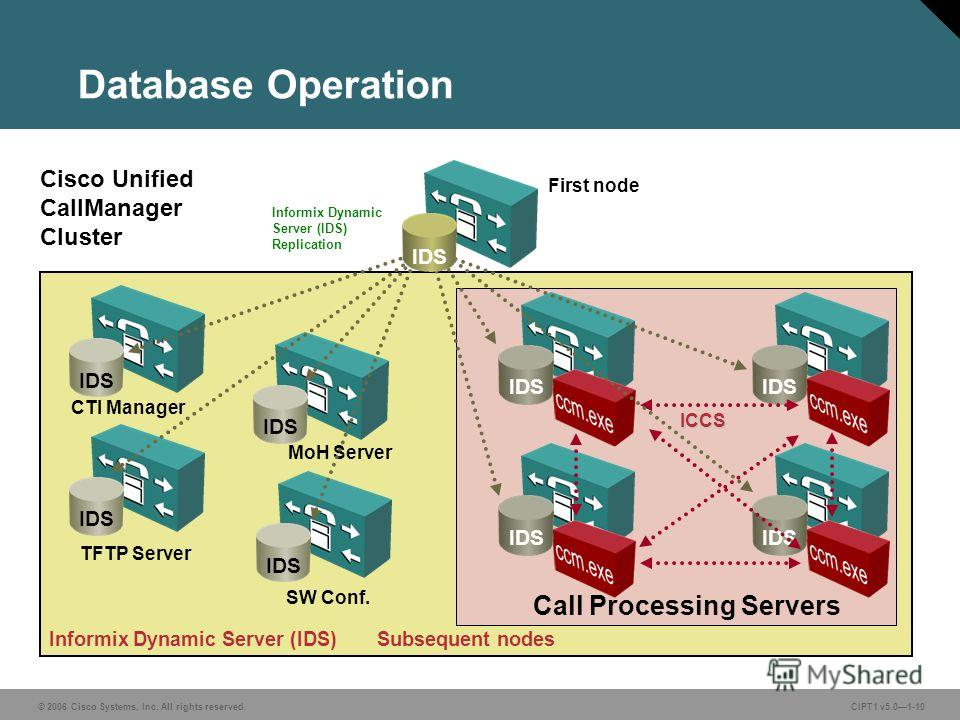 © 2006 Cisco Systems, Inc. All rights reserved. CIPT1 v5.01-10 Database Operation CTI Manager MoH Server TFTP Server First node SW Conf. ICCS Cisco Unified CallManager Cluster Informix Dynamic Server (IDS) Replication Call Processing Servers Informix