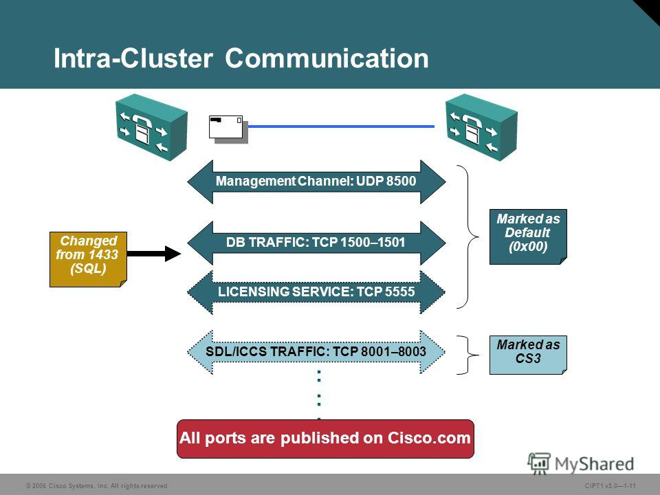 © 2006 Cisco Systems, Inc. All rights reserved. CIPT1 v5.01-11 Intra-Cluster Communication Management Channel: UDP 8500 DB TRAFFIC: TCP 1500–1501 SDL/ICCS TRAFFIC: TCP 8001–8003 LICENSING SERVICE: TCP 5555 :::::: Marked as Default (0x00) Marked as CS