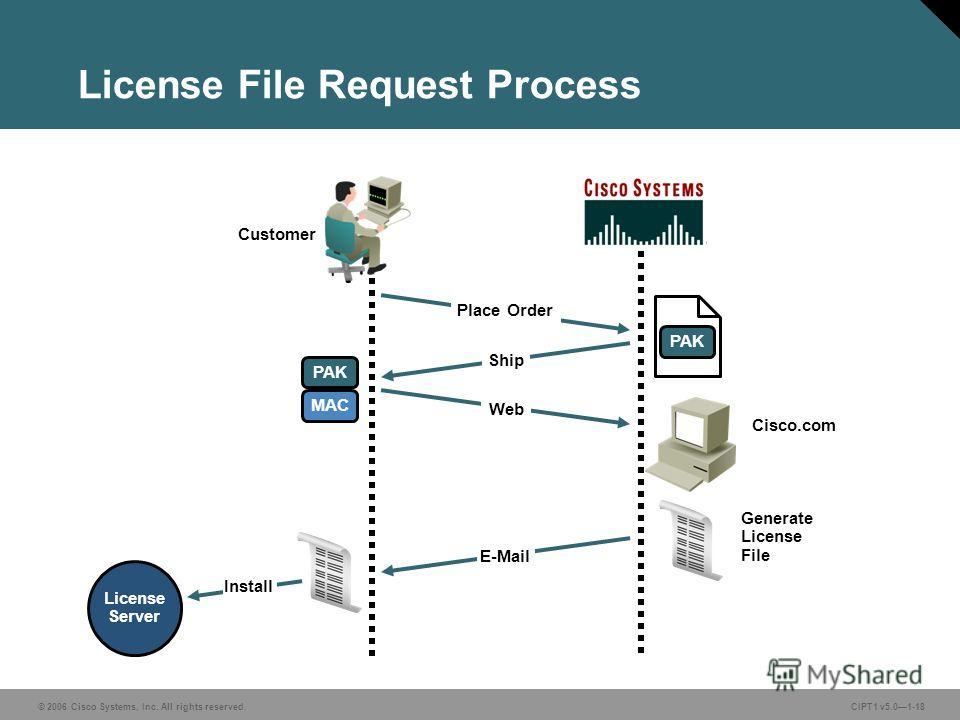 © 2006 Cisco Systems, Inc. All rights reserved. CIPT1 v5.01-18 License File Request Process License Server Customer Cisco.com PAK Generate License File PAK MAC Place Order Ship Web E-Mail Install
