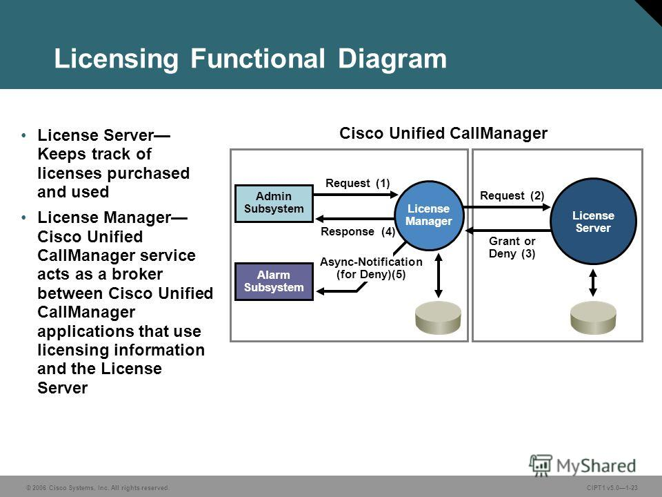 © 2006 Cisco Systems, Inc. All rights reserved. CIPT1 v5.01-23 Licensing Functional Diagram License Server Keeps track of licenses purchased and used License Manager Cisco Unified CallManager service acts as a broker between Cisco Unified CallManager