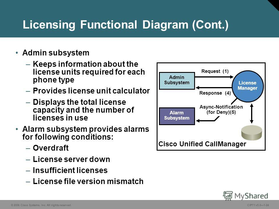 © 2006 Cisco Systems, Inc. All rights reserved. CIPT1 v5.01-24 Licensing Functional Diagram (Cont.) Admin subsystem –Keeps information about the license units required for each phone type –Provides license unit calculator –Displays the total license