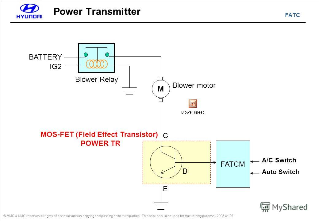 FATC © HMC & KMC reserves all rights of disposal such as copying and passing on to third parties. This book should be used for the training purpose. 2005.01.07 Power Transmitter FATCM BATTERY IG2 Blower motor MOS-FET (Field Effect Transistor) POWER T
