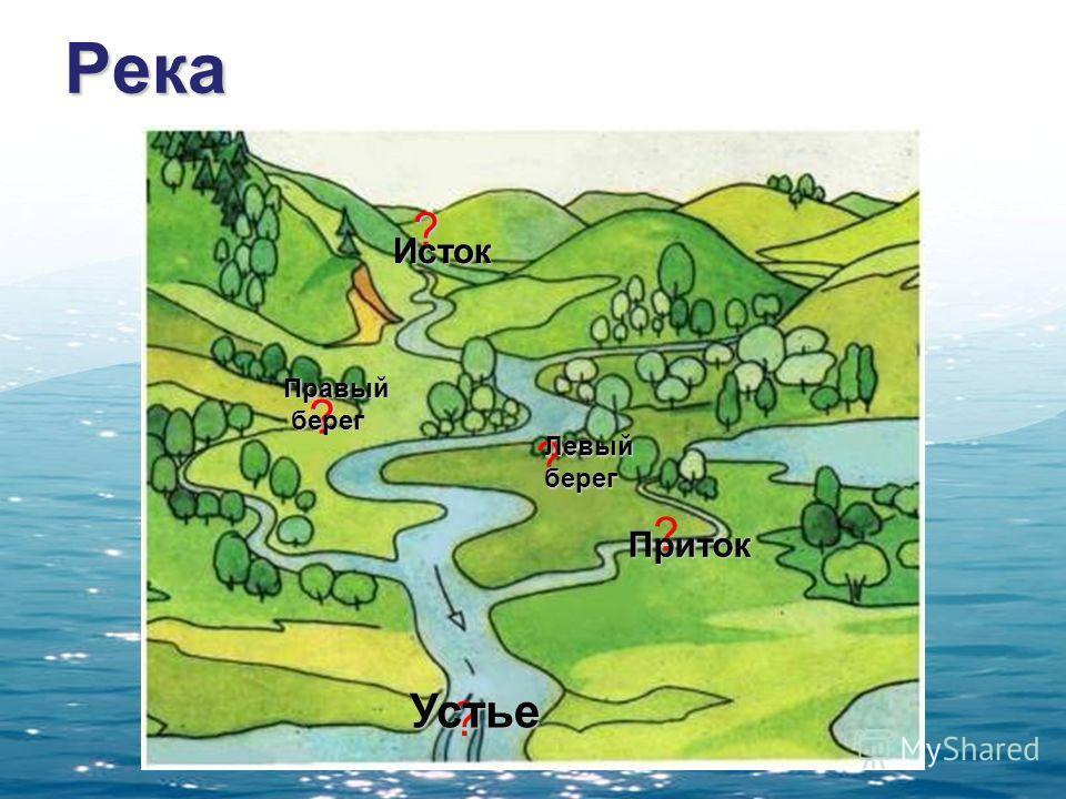 Река ? Исток ? Правый берег ? ? ? Левыйберег Приток Устье
