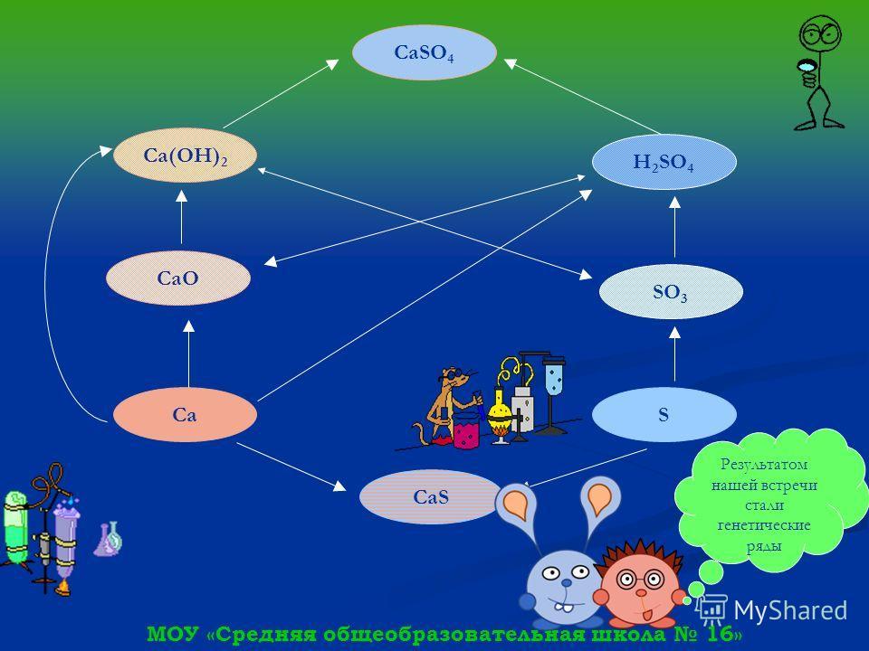 МОУ «Средняя общеобразовательная школа 16» S SO 3 H 2 SO 4 CaS Ca CaO Ca(OH) 2 CaSO 4 Результатом нашей встречи стали генетические ряды