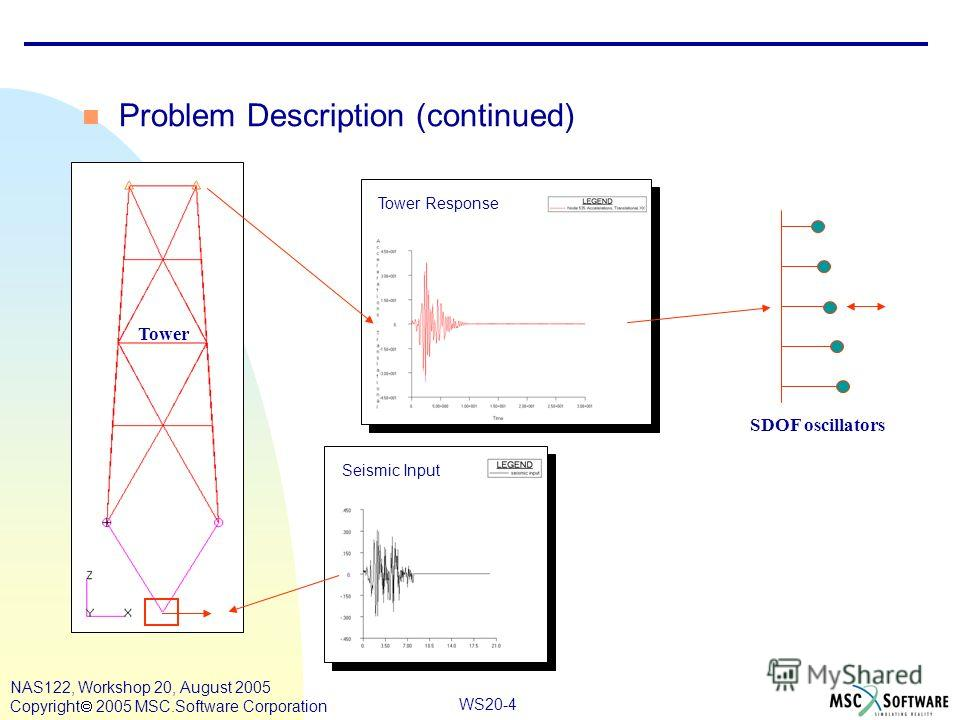 WS20-4 NAS122, Workshop 20, August 2005 Copyright 2005 MSC.Software Corporation Tower Seismic Input Tower Response SDOF oscillators Problem Description (continued)