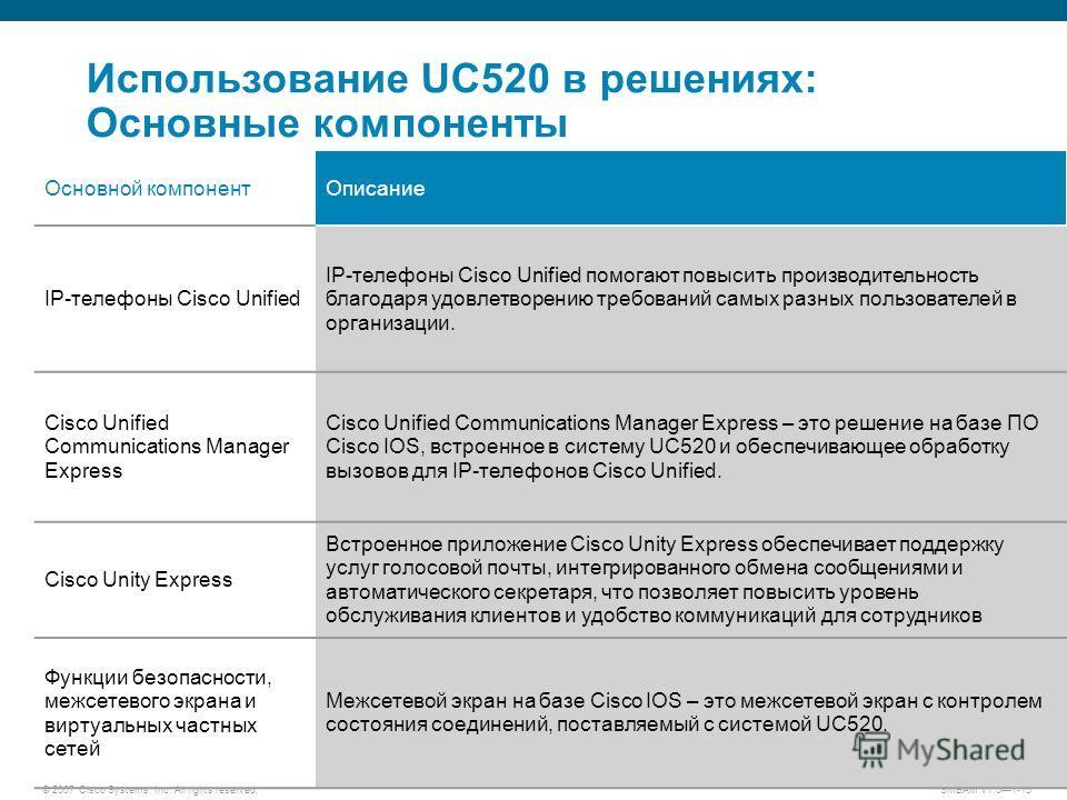 © 2007 Cisco Systems, Inc. All rights reserved. SMBAM v1.01-15 Использование UC520 в решениях: Основные компоненты Основной компонент Описание IP-телефоны Cisco Unified IP-телефоны Cisco Unified помогают повысить производительность благодаря удовлетв