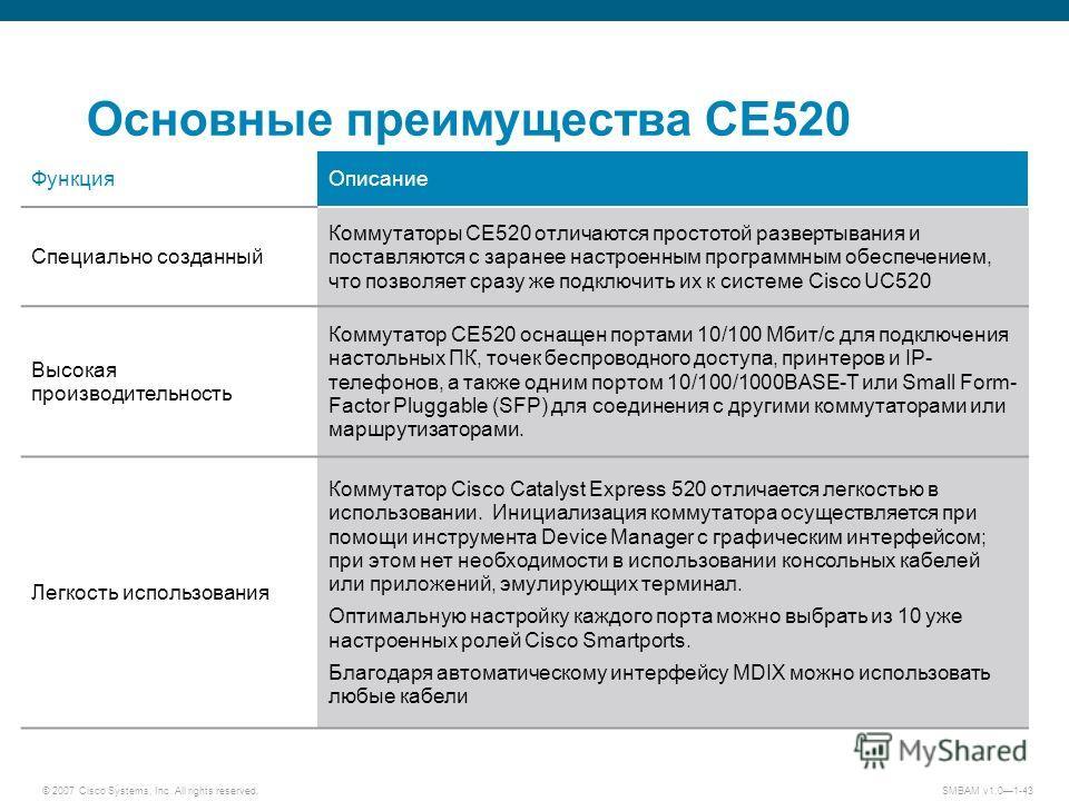 © 2007 Cisco Systems, Inc. All rights reserved. SMBAM v1.01-43 Основные преимущества CE520 Функция Описание Специально созданный Коммутаторы CE520 отличаются простотой развертывания и поставляются с заранее настроенным программным обеспечением, что п