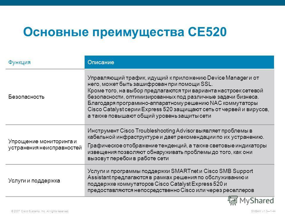 © 2007 Cisco Systems, Inc. All rights reserved. SMBAM v1.01-44 Основные преимущества CE520 Функция Описание Безопасность Управляющий трафик, идущий к приложению Device Manager и от него, может быть зашифрован при помощи SSL. Кроме того, на выбор пред