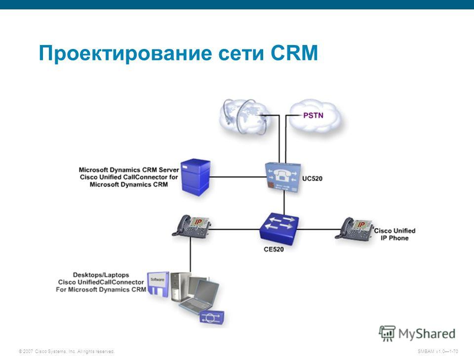 © 2007 Cisco Systems, Inc. All rights reserved. SMBAM v1.01-70 Проектирование сети CRM