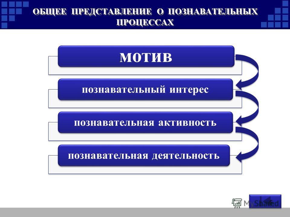 мотив познавательный интерес познавательная активность познавательная деятельность ОБЩЕЕ ПРЕДСТАВЛЕНИЕ О ПОЗНАВАТЕЛЬНЫХ ПРОЦЕССАХ 5