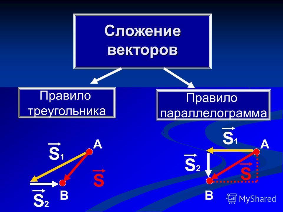 Сложение векторов Правило треугольника Правило параллелограмма А ВВ А S1S1 S S2S2 S S2S2 S1S1