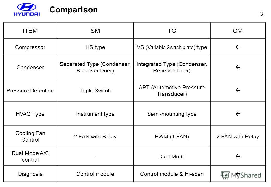 3 Comparison ITEMSMTGCM CompressorHS typeVS ( Variable Swash plate ) type Condenser Separated Type (Condenser, Receiver Drier) Integrated Type (Condenser, Receiver Drier) Pressure DetectingTriple Switch APT (Automotive Pressure Transducer) HVAC TypeI