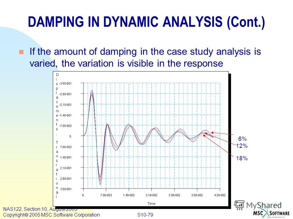 S10-79 NAS122, Section 10, August 2005 Copyright 2005 MSC.Software Corporation DAMPING IN DYNAMIC ANALYSIS (Cont.) n If the amount of damping in the case study analysis is varied, the variation is visible in the response 6% 12% 18%