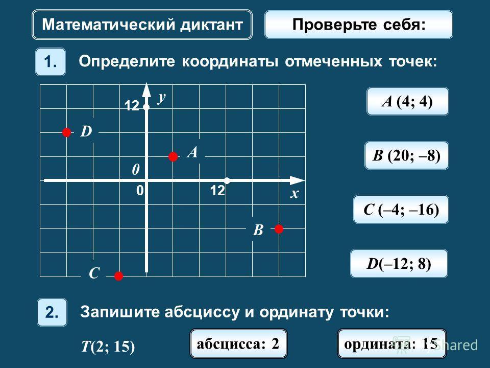 A (4; 4) Математический диктант y x 12120 0 A 1212 C D B Определите координаты отмеченных точек: 1. B (20; –8) C (–4; –16) D(–12; 8) Запишите абсциссу и ординату точки: 2. T(2; 15) абсцисса: 2 ордината: 15 Проверьте себя: