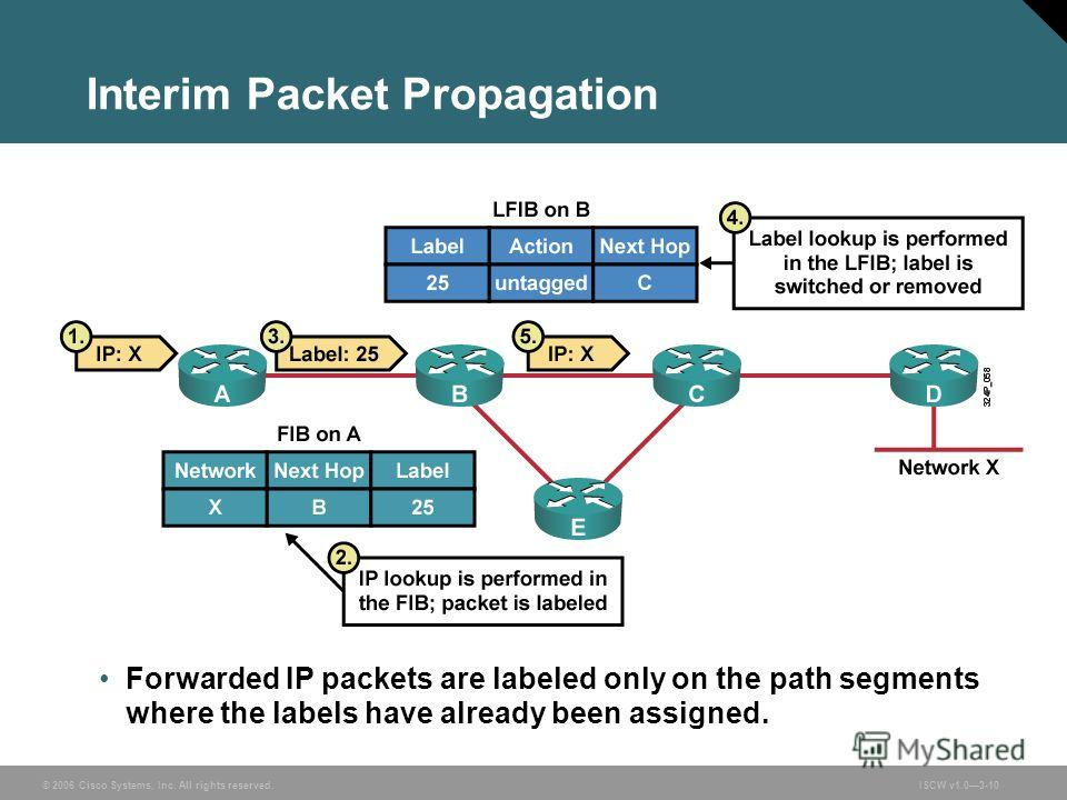 © 2006 Cisco Systems, Inc. All rights reserved.ISCW v1.03-10 Interim Packet Propagation Forwarded IP packets are labeled only on the path segments where the labels have already been assigned.