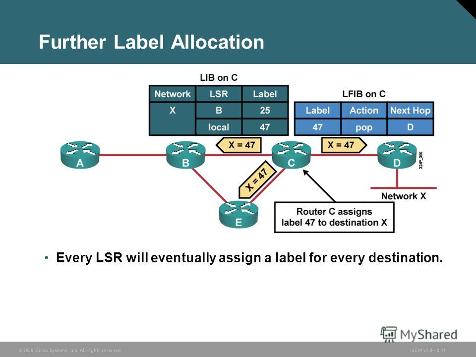 © 2006 Cisco Systems, Inc. All rights reserved.ISCW v1.03-11 Further Label Allocation Every LSR will eventually assign a label for every destination.
