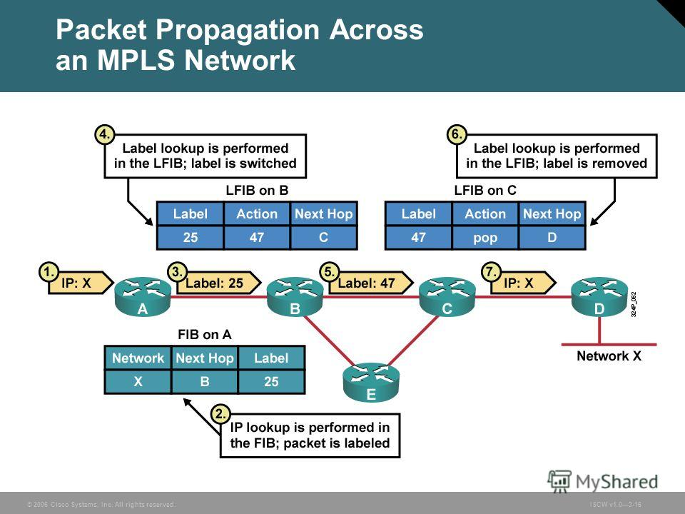 © 2006 Cisco Systems, Inc. All rights reserved.ISCW v1.03-16 Packet Propagation Across an MPLS Network