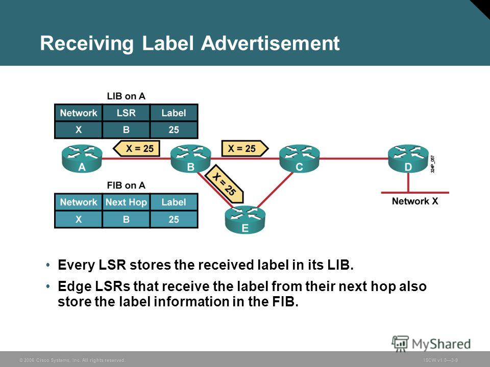 © 2006 Cisco Systems, Inc. All rights reserved.ISCW v1.03-9 Receiving Label Advertisement Every LSR stores the received label in its LIB. Edge LSRs that receive the label from their next hop also store the label information in the FIB.