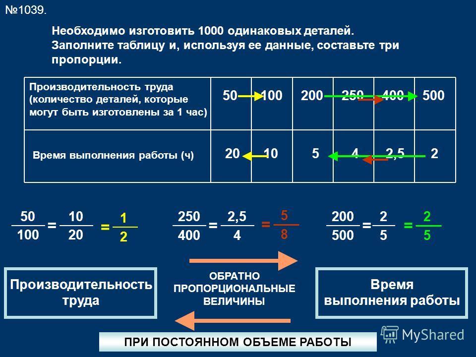 1039. Необходимо изготовить 1000 одинаковых деталей. Заполните таблицу и, используя ее данные, составьте три пропорции. Производительность труда (количество деталей, которые могут быть изготовлены за 1 час) Время выполнения работы (ч) 501002002504005
