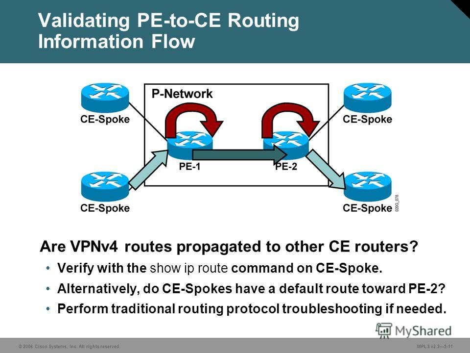 © 2006 Cisco Systems, Inc. All rights reserved. MPLS v2.25-11 Are VPNv4 routes propagated to other CE routers? Verify with the show ip route command on CE-Spoke. Alternatively, do CE-Spokes have a default route toward PE-2? Perform traditional routin