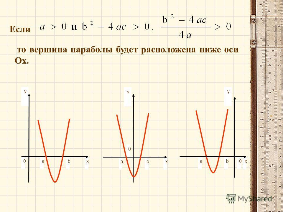 Если то вершина параболы будет расположена ниже оси Ох. y 0xbа 0 y xbа y xbа 0