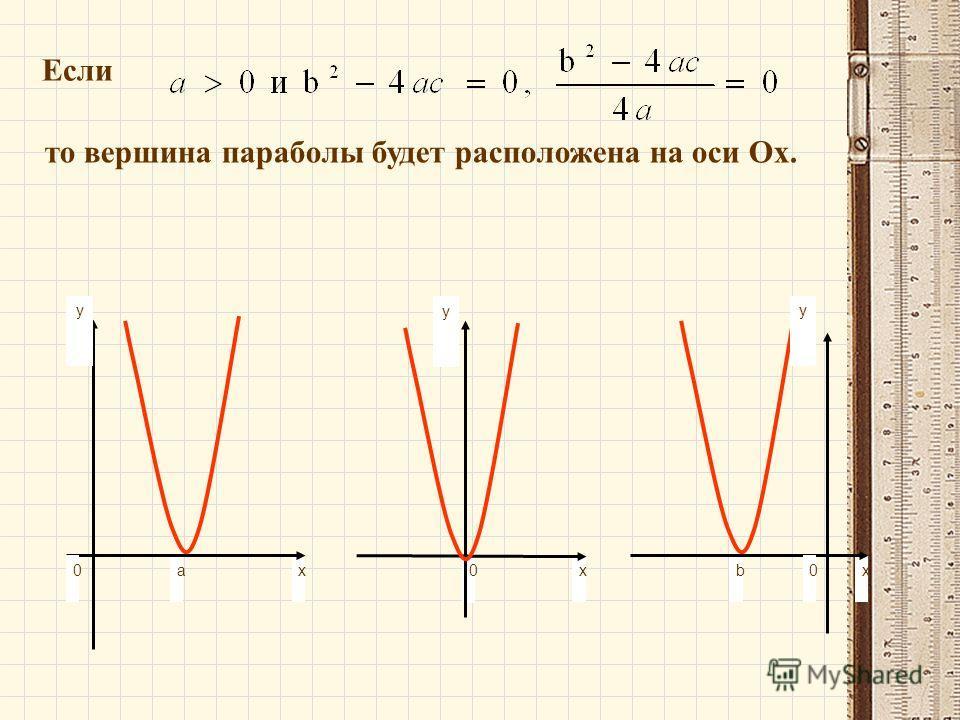 Если то вершина параболы будет расположена на оси Ох. y xb0 0 y x y xа 0