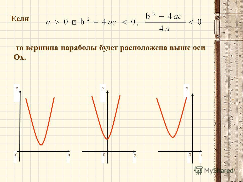 Если то вершина параболы будет расположена выше оси Ох. y 0x 0 y x x y 0