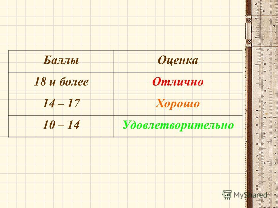 Баллы Оценка 18 и более Отлично 14 – 17Хорошо 10 – 14Удовлетворительно