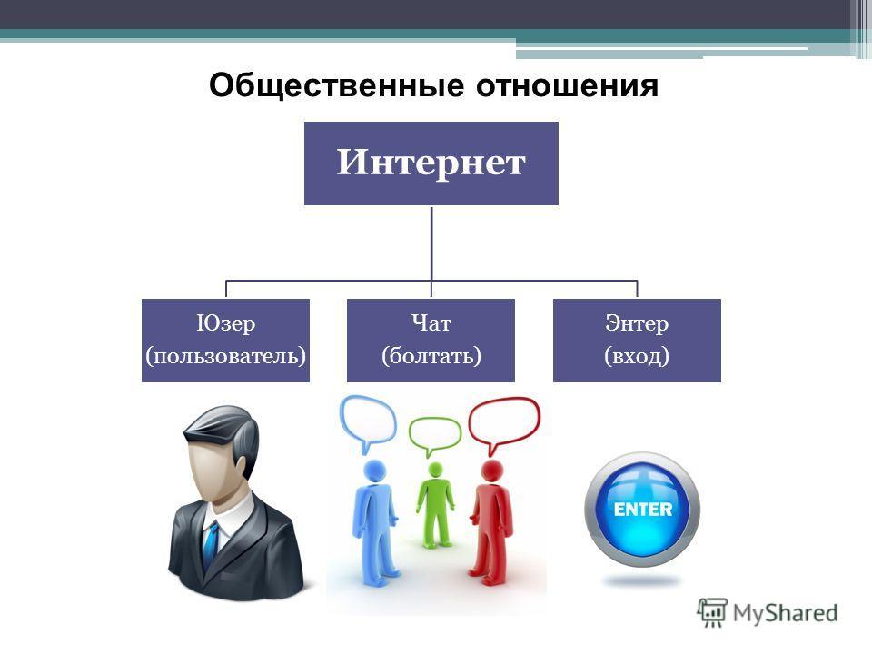 Интернет Юзер (пользователь) Чат (болтать) Энтер (вход) Общественные отношения
