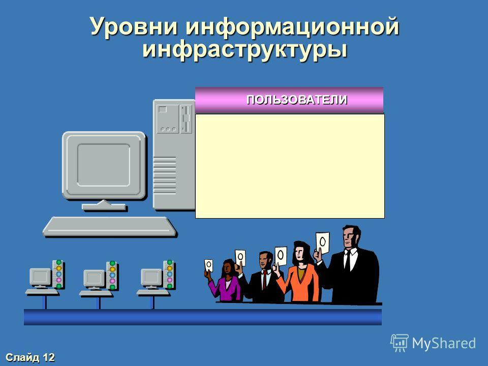 Слайд 11 Уровни информационной инфраструктуры ПРИЛОЖЕНИЯ СУБД ОС СЕТЕВЫЕ СЛУЖБЫ ПОЛЬЗОВАТЕЛИ