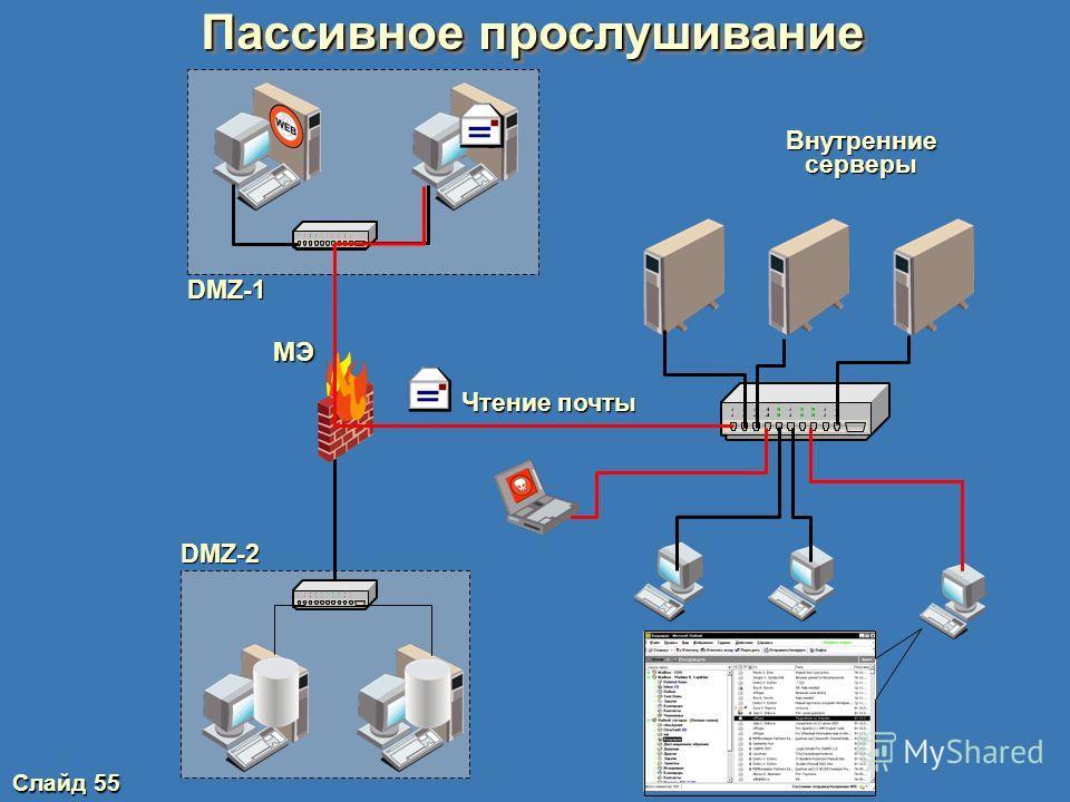 Слайд 54 Классификация атак по механизмам реализации Пассивное прослушивание
