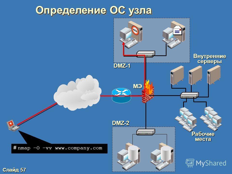 Слайд 56 Классификация атак по механизмам реализации Подозрительная активность (разведка) Пассивное прослушивание