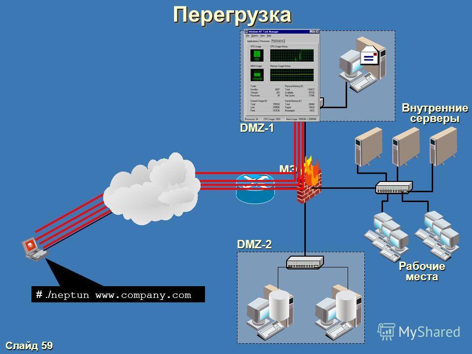 Слайд 58 Классификация атак по механизмам реализации Подозрительная активность (разведка) Бесполезное расходование вычислительных ресурсов (перегрузка) Пассивное прослушивание