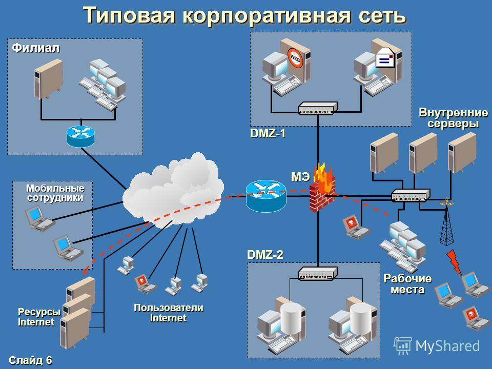 Слайд 5 Типовая корпоративная сеть Раздел 1 – Тема 1