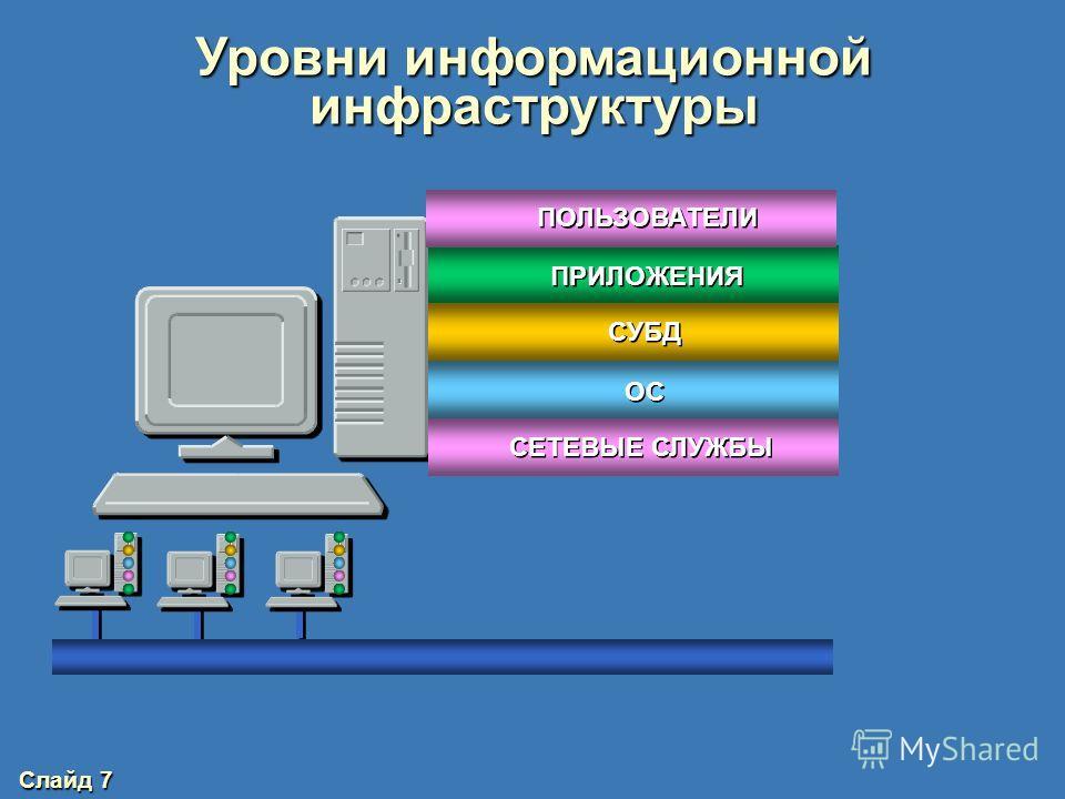 Слайд 6 Типовая корпоративная сеть DMZ-2 DMZ-1 Внутренние серверы Рабочие места Филиал Мобильные сотрудники РесурсыInternet Пользователи Internet МЭ