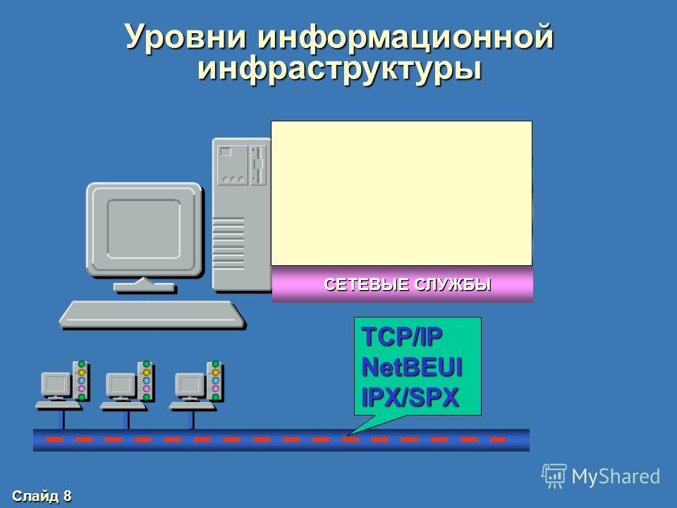 Слайд 7 Уровни информационной инфраструктуры ПРИЛОЖЕНИЯ СУБД ОС СЕТЕВЫЕ СЛУЖБЫ ПОЛЬЗОВАТЕЛИ