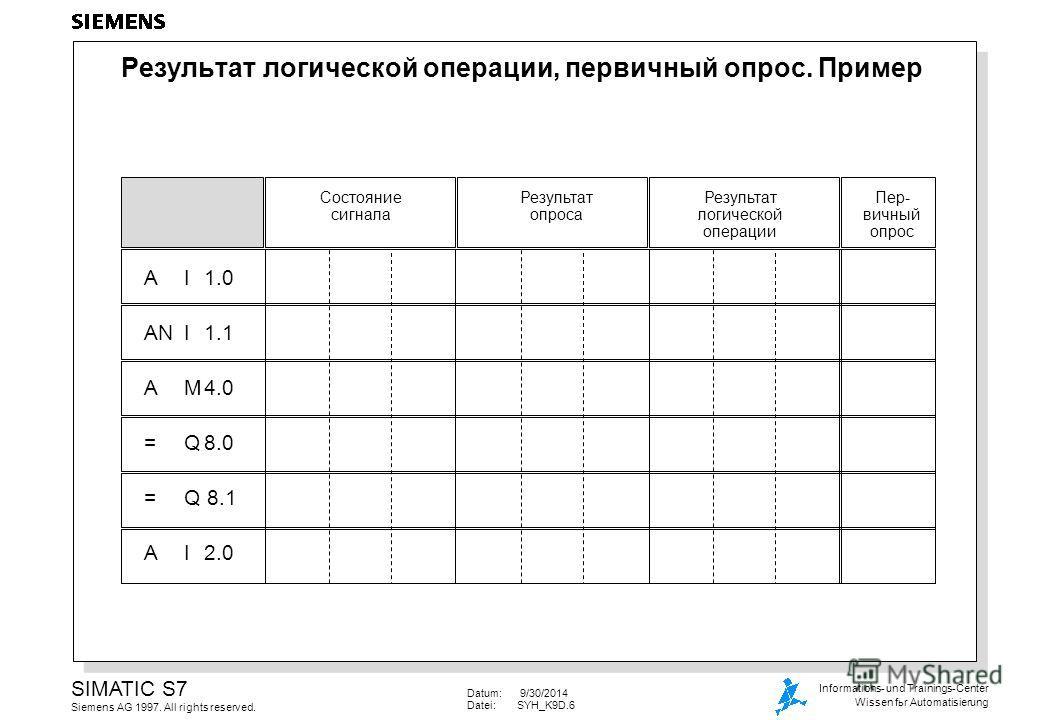 Datum: 9/30/2014 Datei:SYH_K9D.6 SIMATIC S7 Siemens AG 1997. All rights reserved. Informations- und Trainings-Center Wissen for Automatisierung Результат логической операции, первичный опрос. Пример AI1.0 ANI1.1 AM4.0 =Q8.0 =Q 8.1 AI2.0 Cостояние сиг