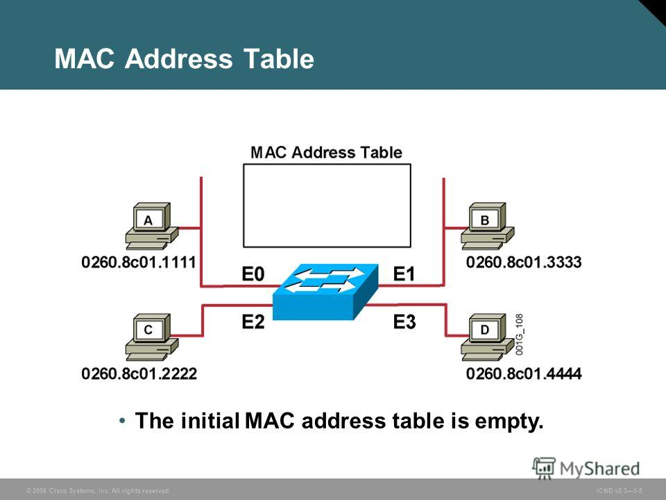 © 2006 Cisco Systems, Inc. All rights reserved. ICND v2.31-5 MAC Address Table The initial MAC address table is empty.