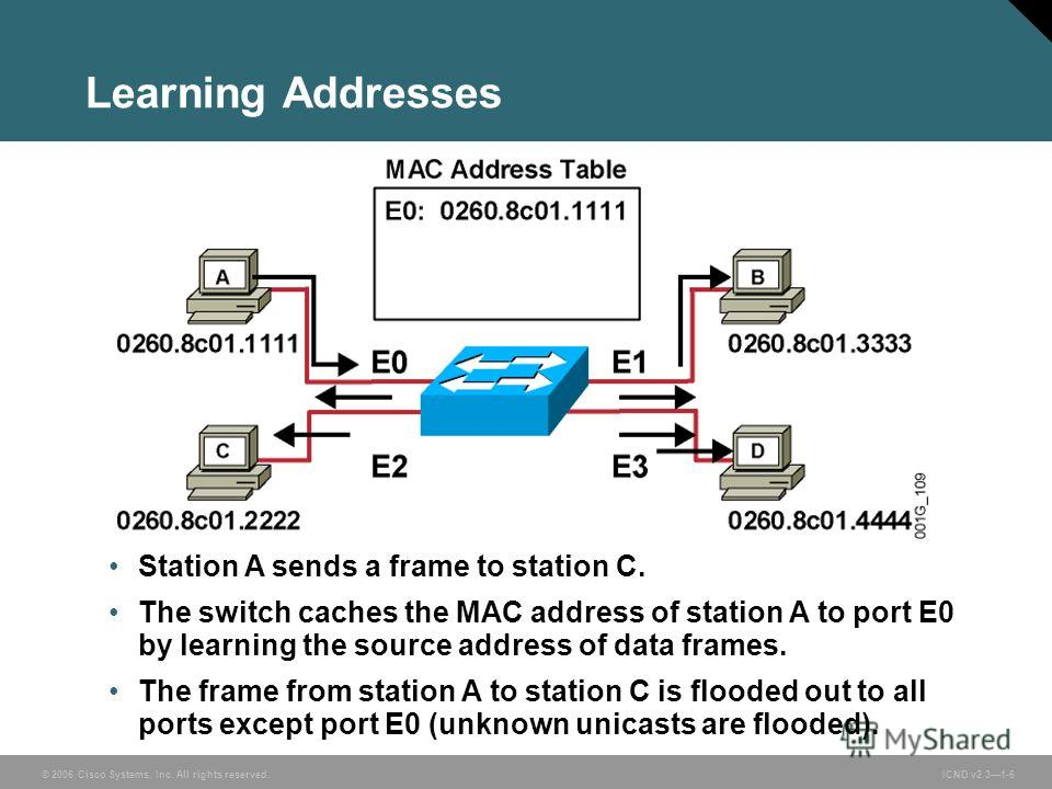 © 2006 Cisco Systems, Inc. All rights reserved. ICND v2.31-6 Learning Addresses Station A sends a frame to station C. The switch caches the MAC address of station A to port E0 by learning the source address of data frames. The frame from station A to